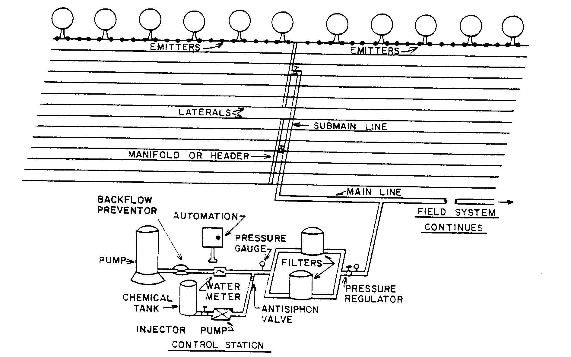 Irrigazione schema di un impianto tipo irriwiki for Irrigazione per aspersione
